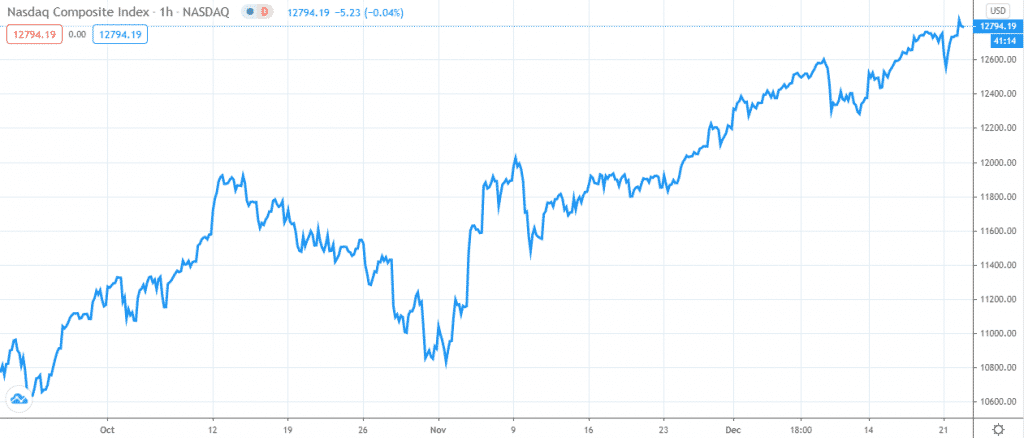 NASDAQ Composite Index Performance (last three months)