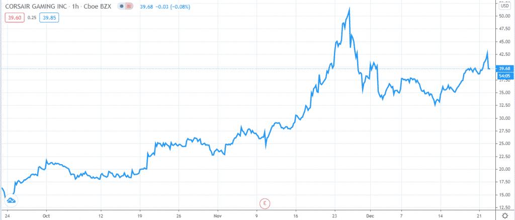Corsair Gaming, Inc. Price Chart (last three months)
