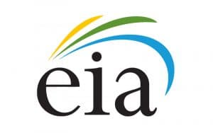 EIA Projects 11% Lower U.S. Energy-Related Carbon Dioxide Emissions in 2020