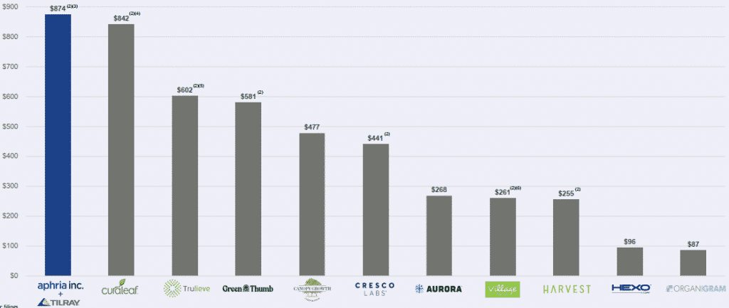 Aphria + Tilray is the largest global cannabis company by revenue