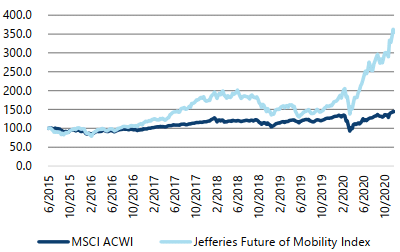 Performance of Jefferies Future of Mobility Index vs. MSCI ACWI, from June 5th, 2015 to December 1st, 2020