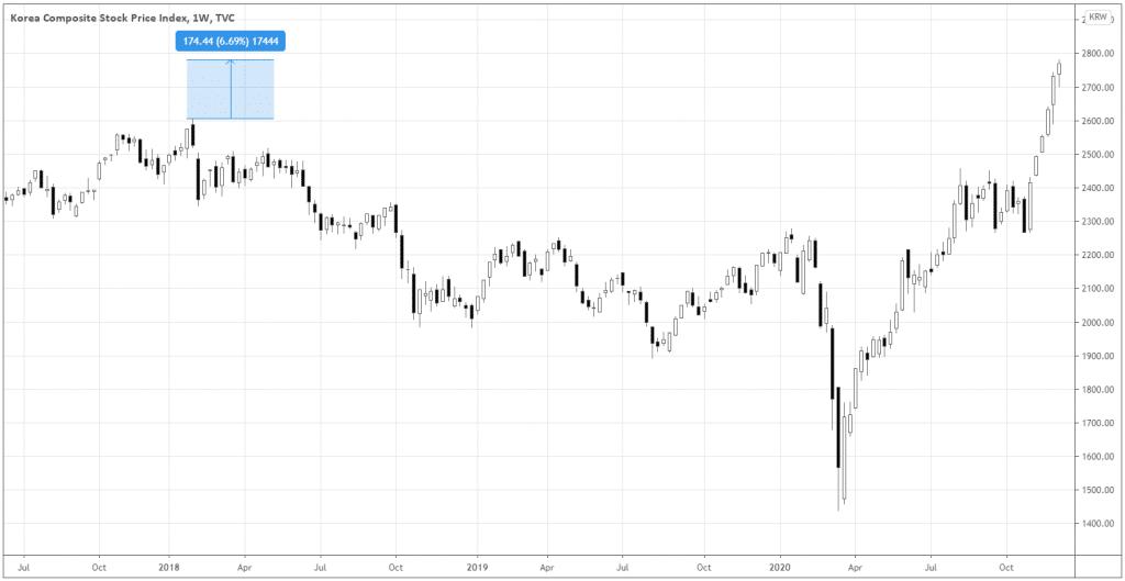 Korea composite stock price index