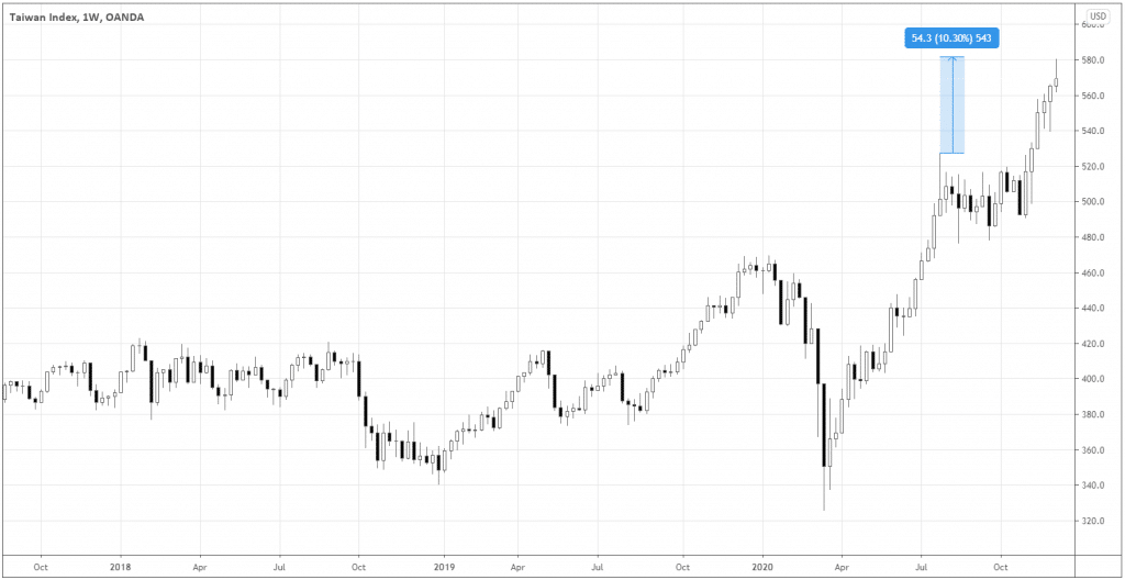 Taiwan Index chart