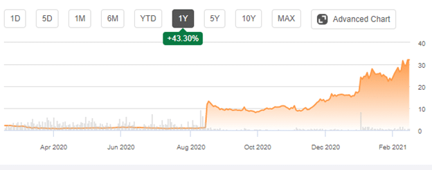 A five-year analysis shows that Intrepid's shares jumped 54.33% and 43.30% in the past year.