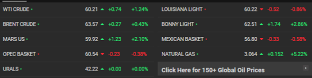 Oil crossed the $60 threshold with Brent Crude headed to the $65 mark.