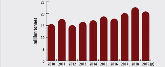 Canada's reserves of potash exceed 1.0 billion tonnes.