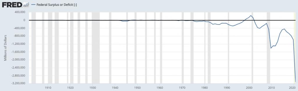 US public deficit