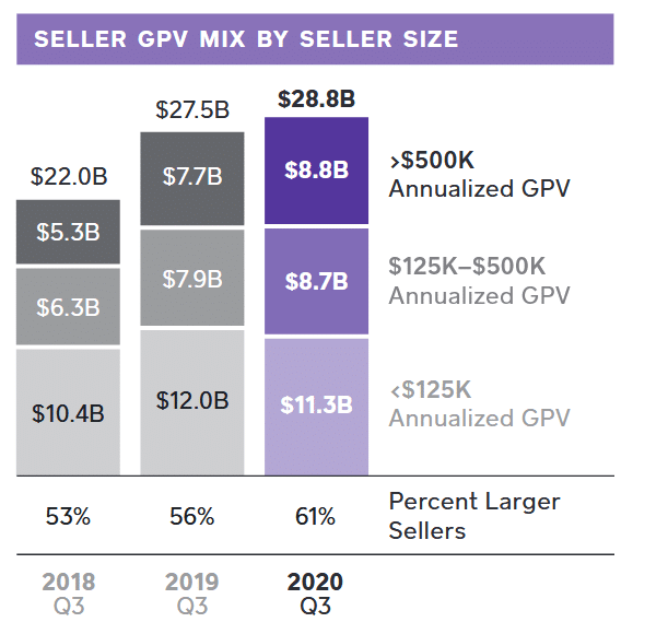 Seller GPV MIX by seller size