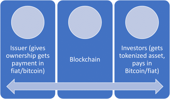 The summarized system of tokenized assets is as shown in the figure