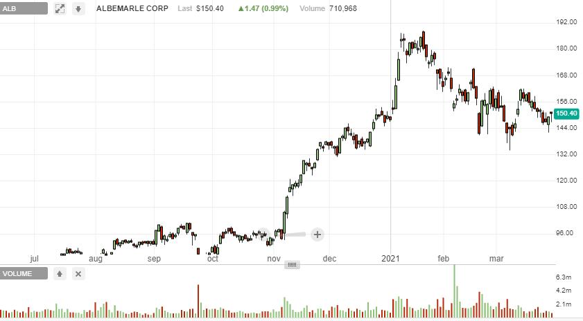 Albemarle Corporation Price analysis
