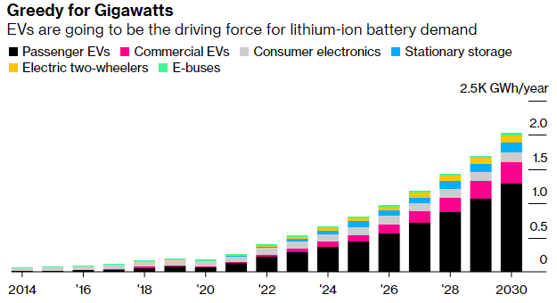 EVs are going to be the driving force for lithium-ion battery demand