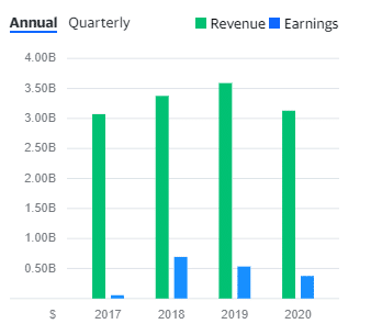 Albemarle Lithium revenues have grown steadily from around $3.1 billion in 2017 to the highs of $3.6 billion in 2019.