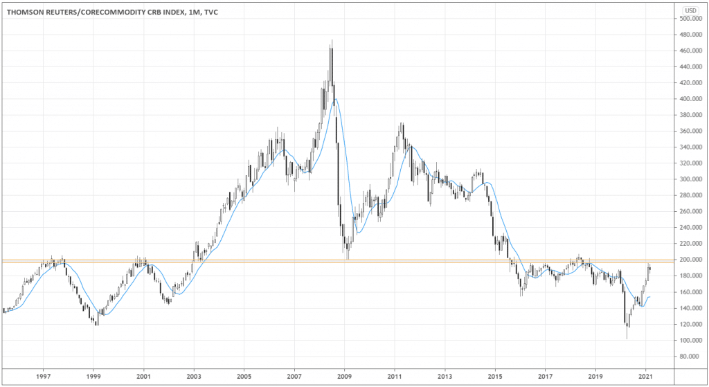 The monthly chart of the Commodity Research Bureau (CRB) Index shows that the global commodity prices have approached the 200.0 long-term resistance level.