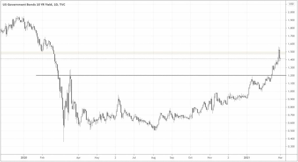 US Government bonds 10 YR Yield