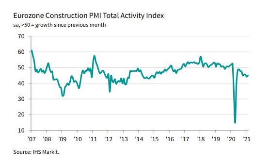 Eurozone Construction PMI