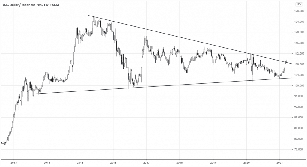 If we look at the bigger picture of USDJPY, it gets clearer that the massive breakout of the symmetrical triangle may be due for the pair as the week closed around 109.67 – above the pattern's upper boundary.