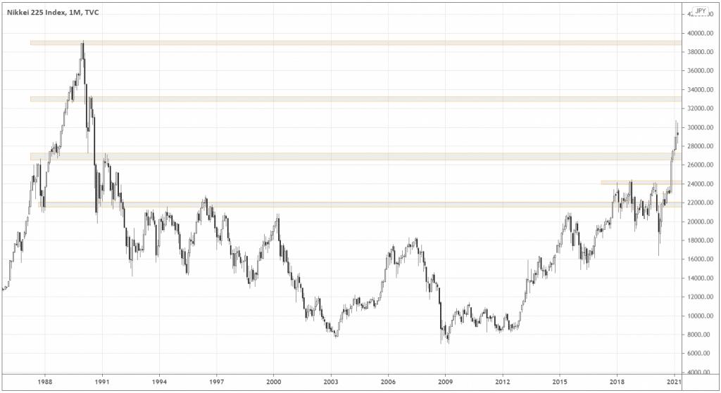 Nikkei225 Index