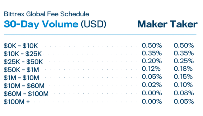 The fee structure on Bittrex for tokenized stocks is the same as it is for cryptocurrencies.