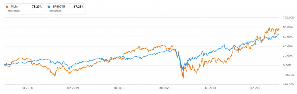 Martin Marrietta vs. S&P 500