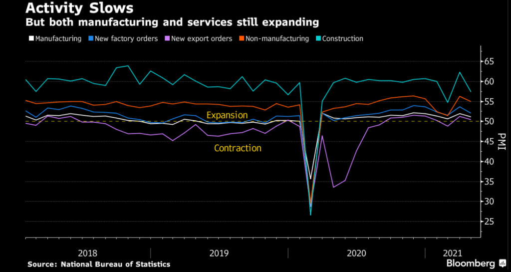 China's Recovery Far from Success as Factory Activity Eases