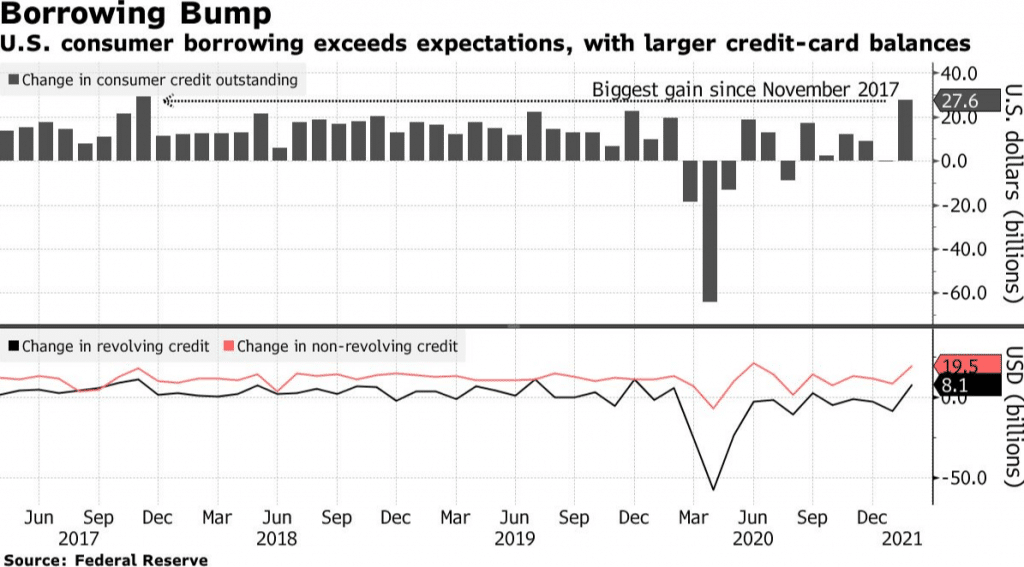 U.S Consumer Borrowing Rose 7.9% in February