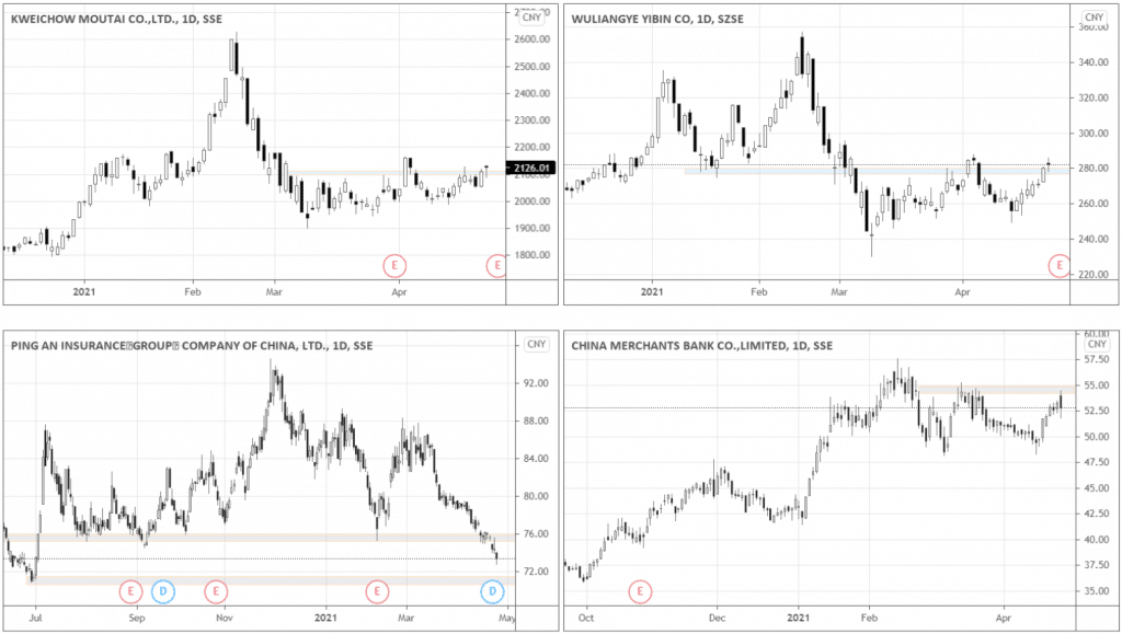 Look at the charts in the right and left upper corners. Both stocks finished the week positive and are testing their respective resistances.