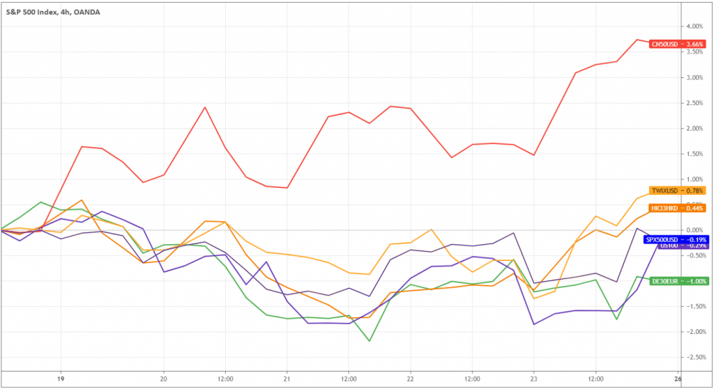 Weekly performance shows that Chinese indices went ahead of the Western ones. Although S&P 500 and NASDAQ-100 (blue and purple in the chart above) outperformed German DAX (green), Chinese equities were consistently ahead, whether it's Hong Kong (HK33HKD), Taiwan(TWIXUSD), or Mainland (CN50USD).
