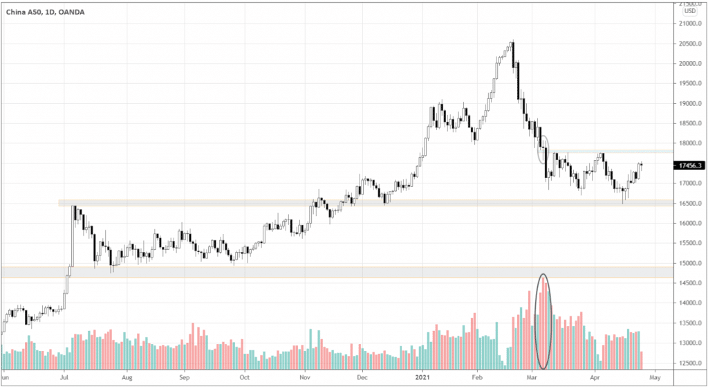 ChinaA50 gained 3.66% last week. The daily chart shows how the price nicely bounced off the 16500 support area.
