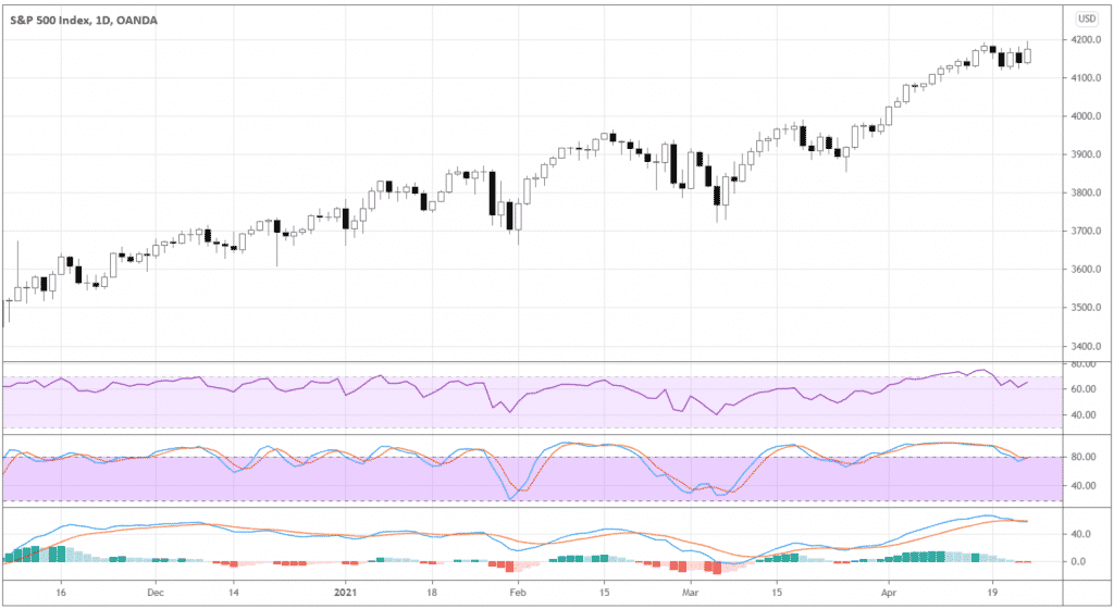 S&P 500 index daily chart and applied three popular indicators: RSI, Stochastic, and MACD.