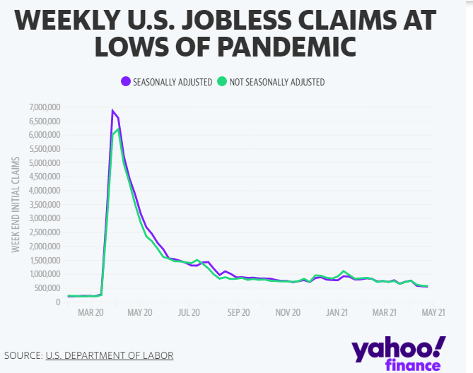 Jobless Claims Falls by 13,000 to Signal Labor Market Recoveries