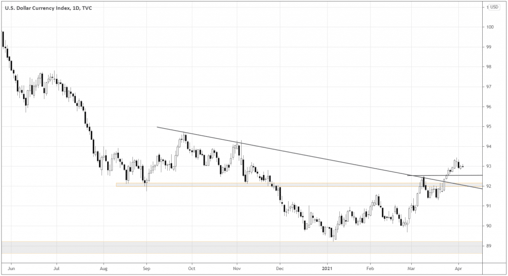 The DXY chart shows that the market is building a normal uptrend structure with higher highs and higher lows while holding above the resistance-turned-support 92.0, possible local support 92.5, and the broken trendline