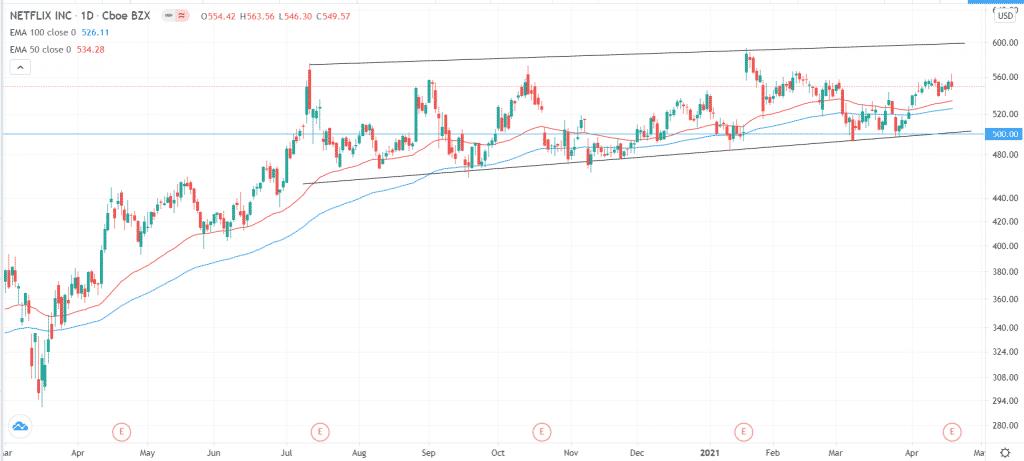 Netflix stock price analysis