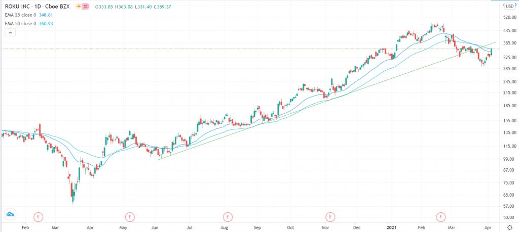 Roku stock analysis