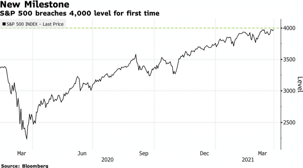 S&P Hits a Record above $4,000 as Optimism Grows Across Sectors