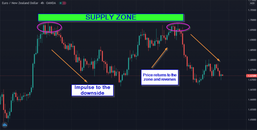 A supply zone is a resistance area where price has previously exhibited an up-trending impulse