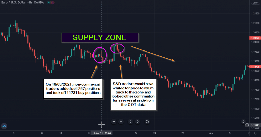 On 11/03/2021, a supply zone appeared on the charts.