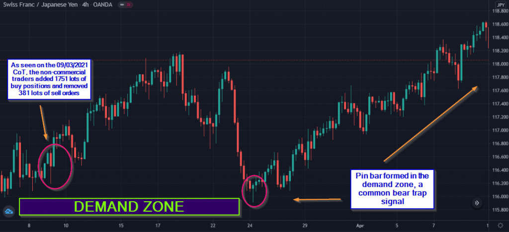 On 05/03/2021, a demand zone appeared on the charts.