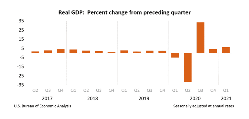 U.S Economy Grew by 6.4% in the First Quarter but Fails to Meet Estimates