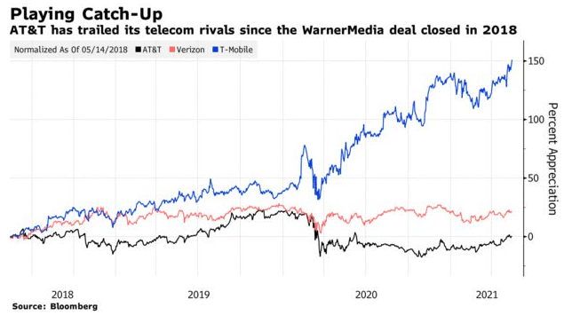 AT&T has trailed its telecom rivals since the warnermedia deal closed in 2018