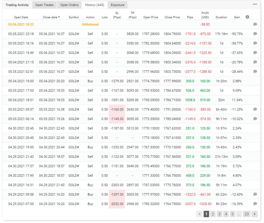 Gold VIP Signal trading history