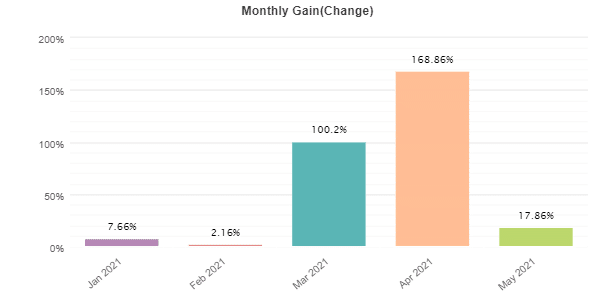 The Fund Trader monthly gain