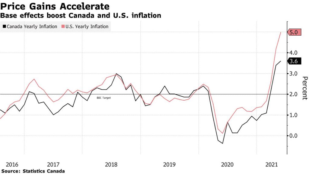 price gains accelerate