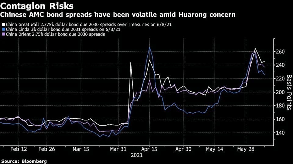 Chinese AMC bond spreads have been volatile amid Huarong concern