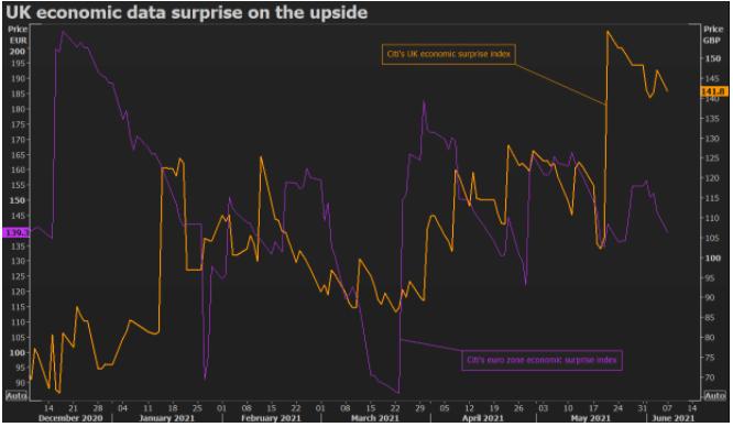 UK economic data surprise on the upside