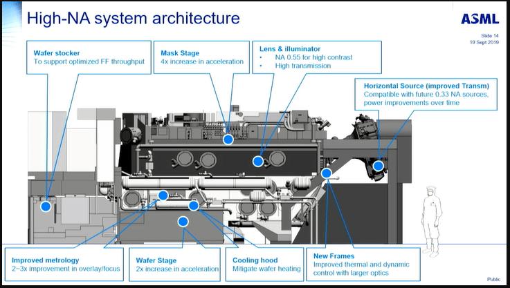 ASML's High-Na-EUV platform