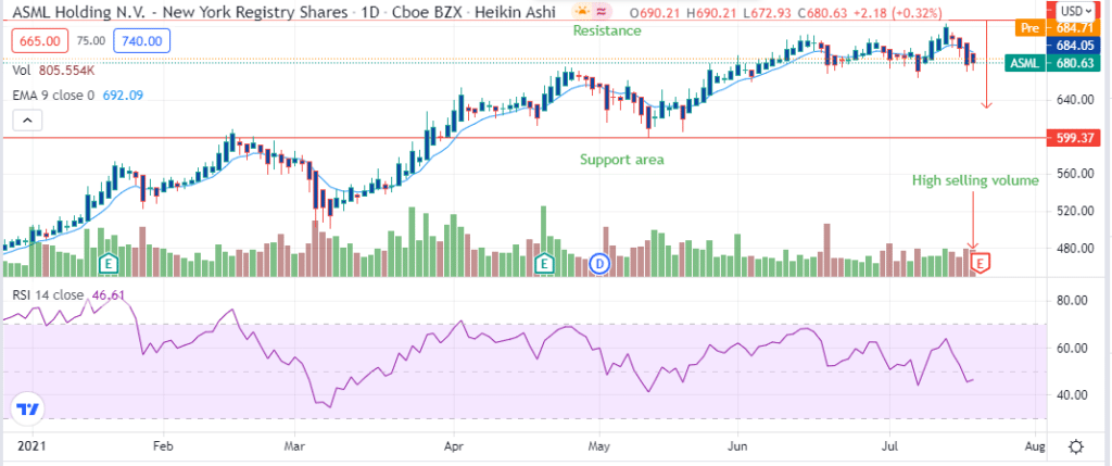 ASML daily stock price chart