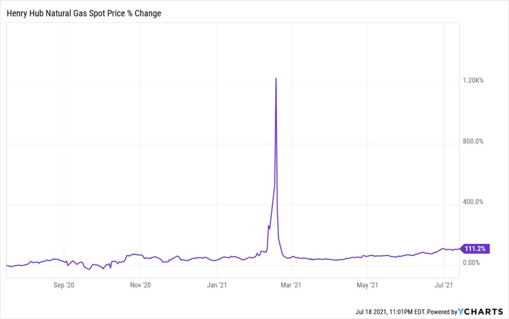 Natural gas 1-year change (Henry Hub)