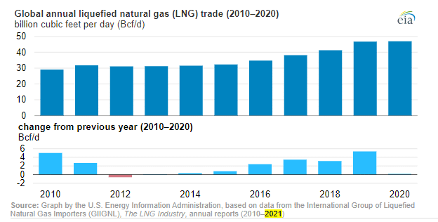 LNG production levels