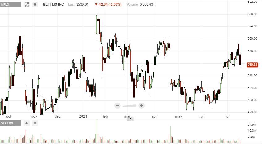 Netflix Inc. (NASDAQ: NFLX) chart