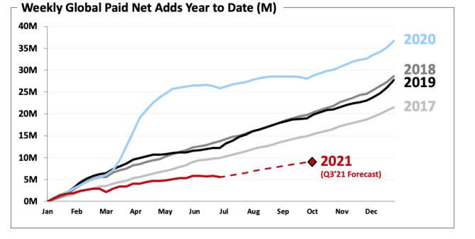 weekly global paid net adds year to date